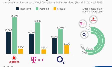 infografik_4072_umsatz_pro_mobilfunk_nutzer_in_deutschland_n