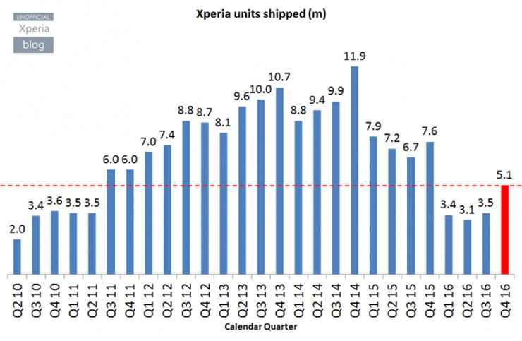 Xperia-myynti