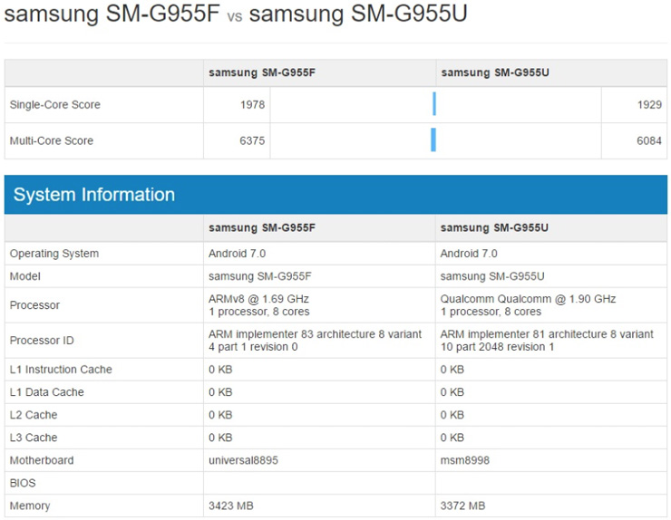 Samsung Galaxy S8 GeekBench 4