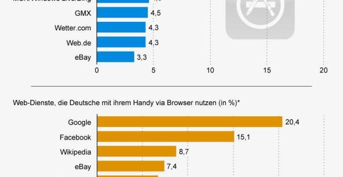 App Browser Nutzung Deutschland