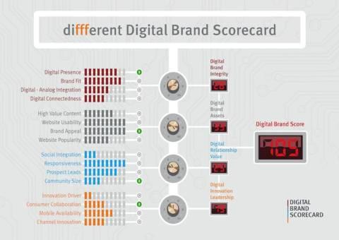 Digital Brand Scorecard