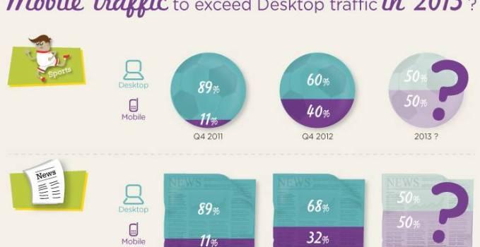 smartadserver_mobile_traffic