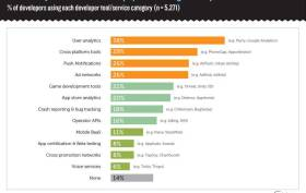 % of developers using each developer tool/service caterory