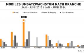 Mobiles Umsatzwachstum nach Branche