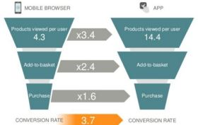 Conversion Funnel Mobile Website versus App