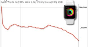 apple-watch-sales-chart