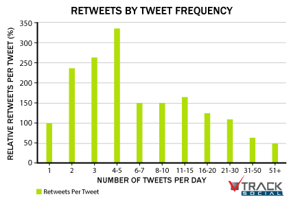 Retweets by Tweet Frequency