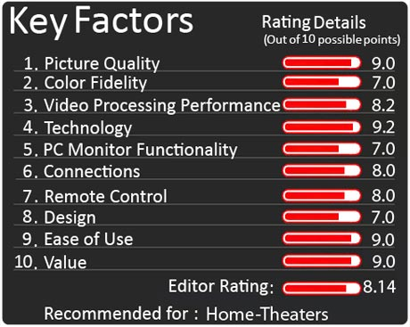 Panasonic TX-P 42 GW 10 Key Factors