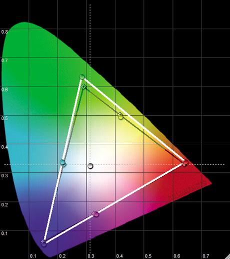 Philips 46 PFL 9704 46 inch Flat-panel LCD - CIE Chart