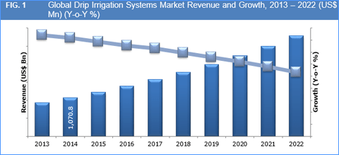 drip-irrigation-systems-market