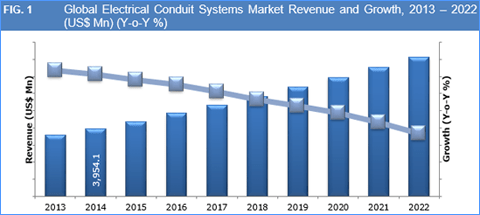 electrical-conduit-systems-market