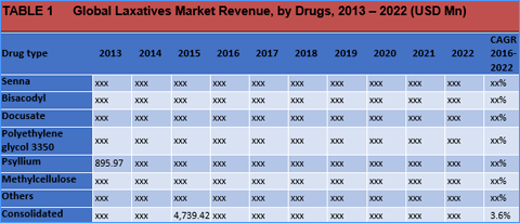 laxatives-market-by-drugs-type