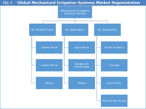 mechanized-irrigation-systems-market
