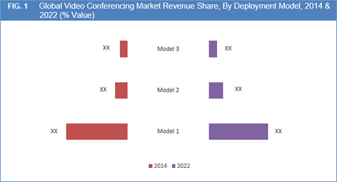 video-conferencing-market-by-product