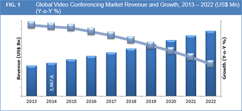 Video Conferencing Market to Reach US$ 7.76 Bn by 2022 - Credence Research