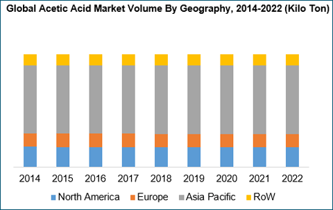 acetic-acid-market-by-geography