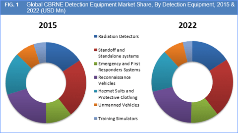 cbrne-detection-equipment-market-by-type1
