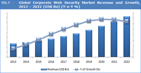 Global Corporate Web Security Market to Exceed US$ 3.9 Bn by 2022 - Credence Research