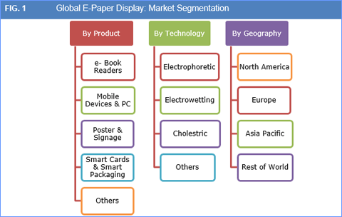 e-paper-display-market