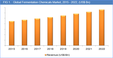 fermentation-chemicals-market