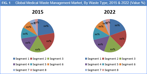 Global Medical Waste Management Market to Reach Worth USD 15.81 Bn by 2022: Stringent Regulations to Urge the Market Progress - Credence Research