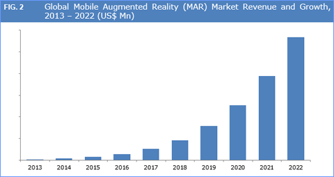 Mobile Augmented Reality (MAR) Market to Witness Healthy Growth by 2022 - Credence Research