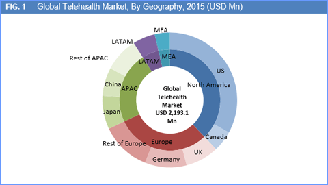 telehealth-market-by-geography