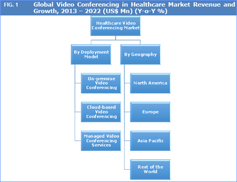 Global Healthcare Video Conferencing Market To Reach US$ 623 Mn By 2022 - Credence Research