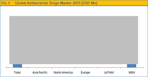 antibacterial-drugs-market