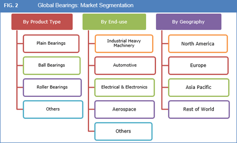 bearings-market