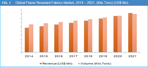 market driving factor furniture industry Find comprehensive market research and company reports on the furniture industry.