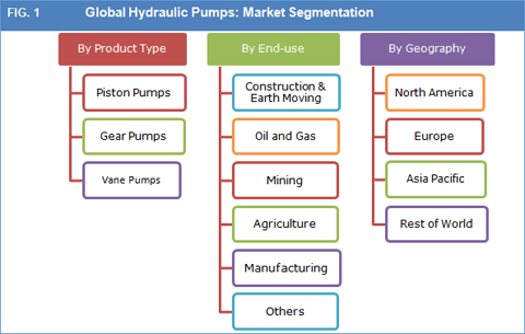Global Hydraulic Pumps Market To Exceed USD 9.8 Bn By 2022 - Credence Research