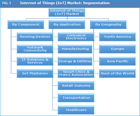 internet-of-things-iot-market