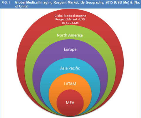 medical-imaging-reagents-market-by-geography