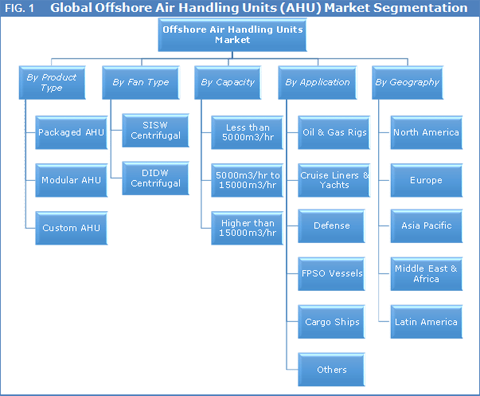 offshore-air-handling-units-market