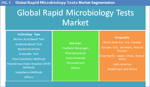 rapid-microbiology-tests-market
