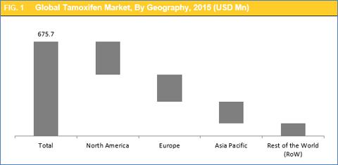 tamoxifen-market-by-geography