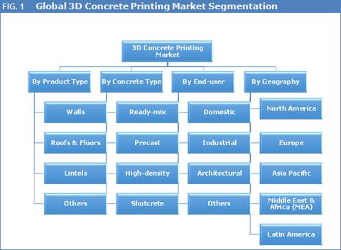 3d-concrete-printing-market