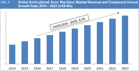 articulated-arm-machine-market