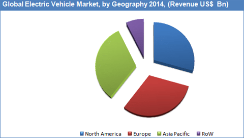 electric-vehicles-market-by-geography