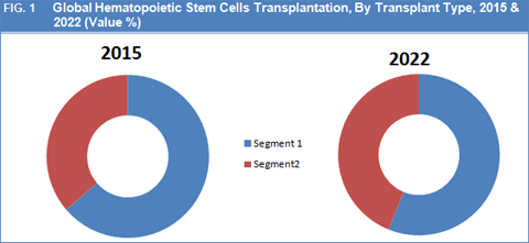 hematopoietic-stem-cells-transplantation-market-by-transplant