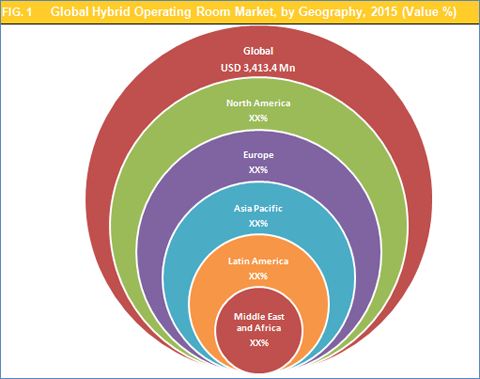 hybrid-operating-room-market-by-geography