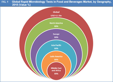 rapid-microbiology-tests-in-food-and-beverages-market-by-geo