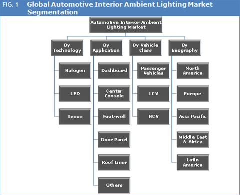 automotive-interior-ambient-lighting-market
