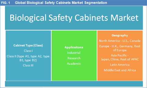 biological-safety-cabinets-market