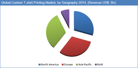 Custom T-shirt Printing Market - Increasing disposable Income in Developing Countries and Rising Popularity of Digital Printing to Drive Custom T-shirt Printing Industry