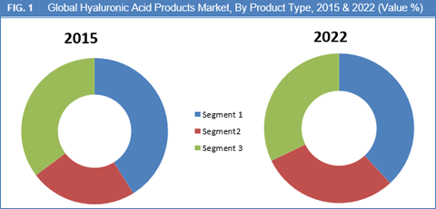 hyaluronic-acid-products-market-by-product