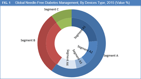 needle-free-diabetes-management-market-by-device