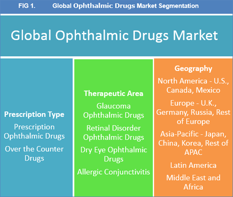 ophthalmic-drugs-market