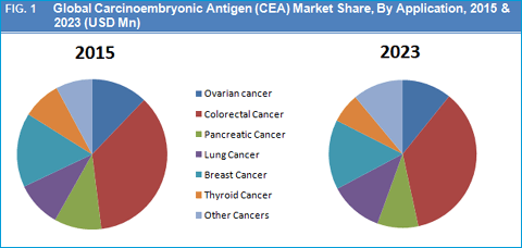 Global Carcinoembryonic Antigen (CEA) Market is Expected to Reach USD 2,787.3 Mn by 2023 - Credence Research